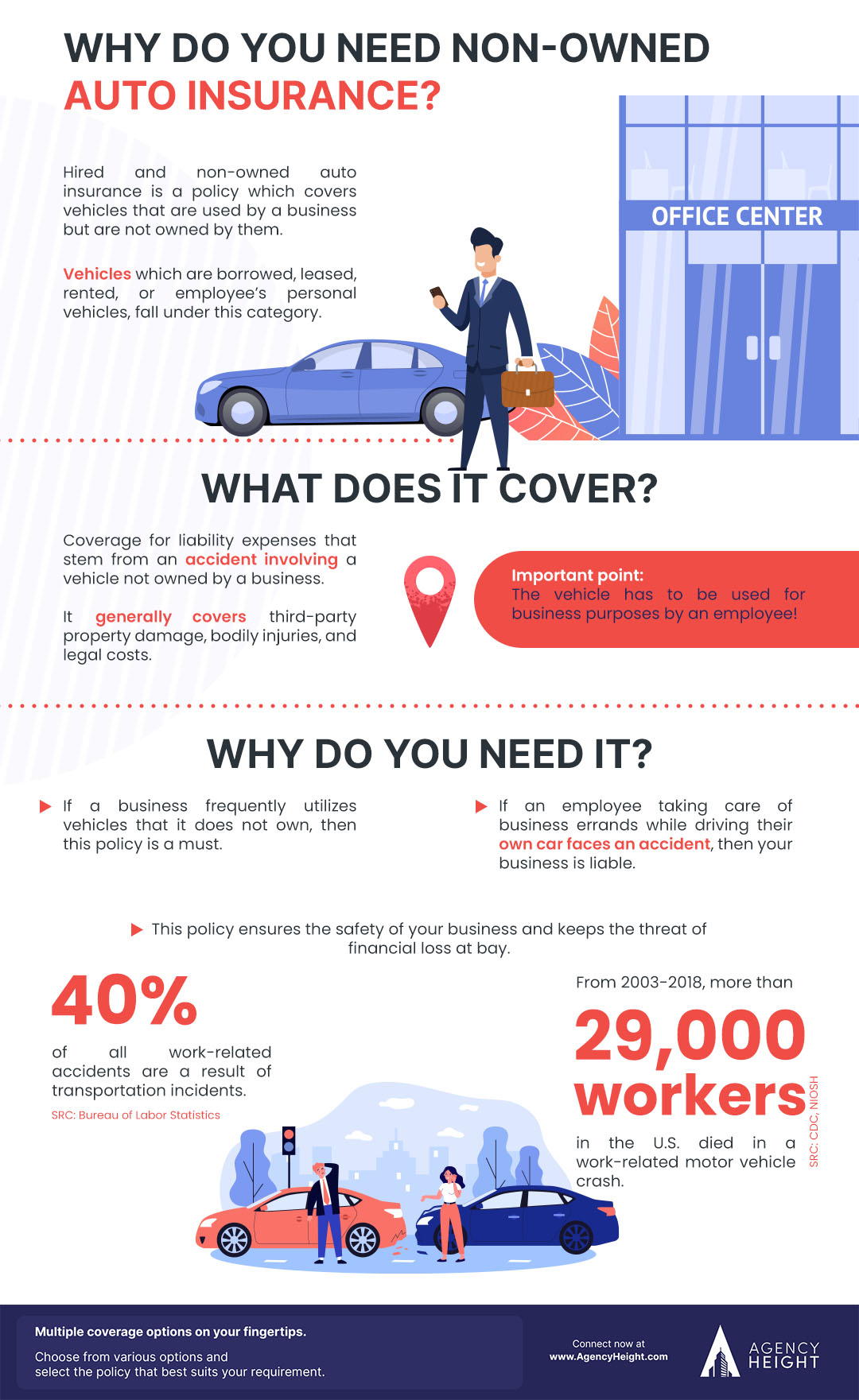 Infographics non owned auto insurance